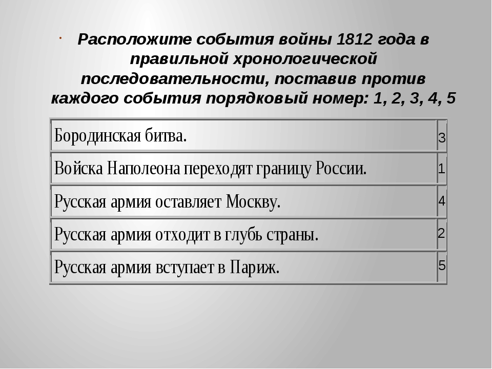 Расположите события войны 1812 года в правильной хронологической последовател...