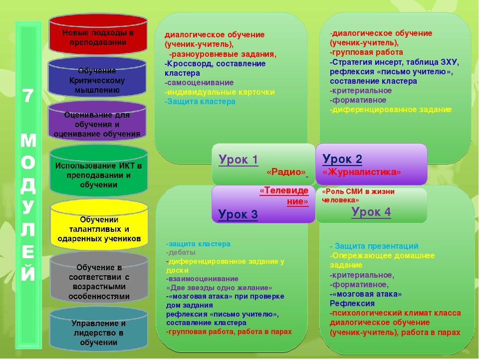 -диалогическое обучение (ученик-учитель), -групповая работа -Стратегия инсер...