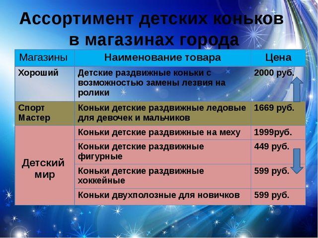 Ассортимент детских коньков в магазинах города Магазины Наименование товара Ц...