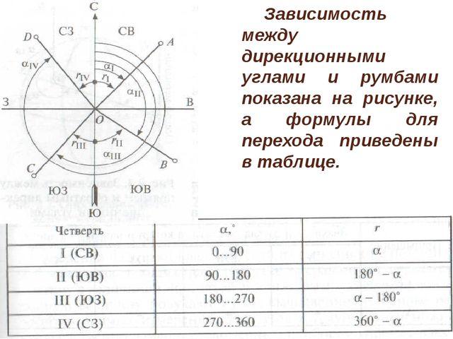Зависимость между дирекционными углами и румбами показана на рисунке, а форм...