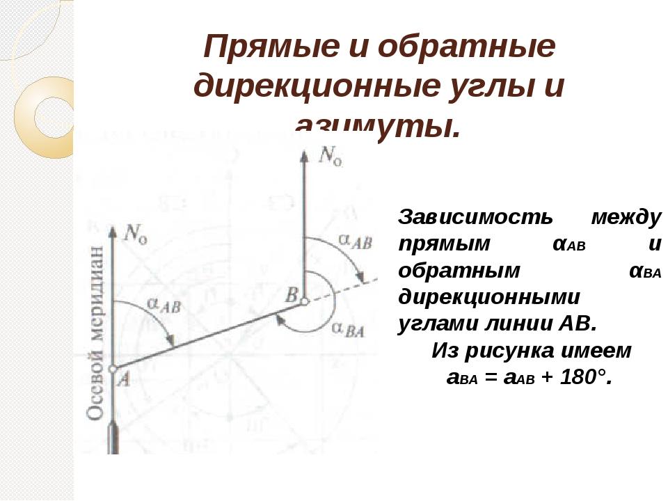Прямые и обратные дирекционные углы и азимуты. Зависимость между прямым αАВ и...