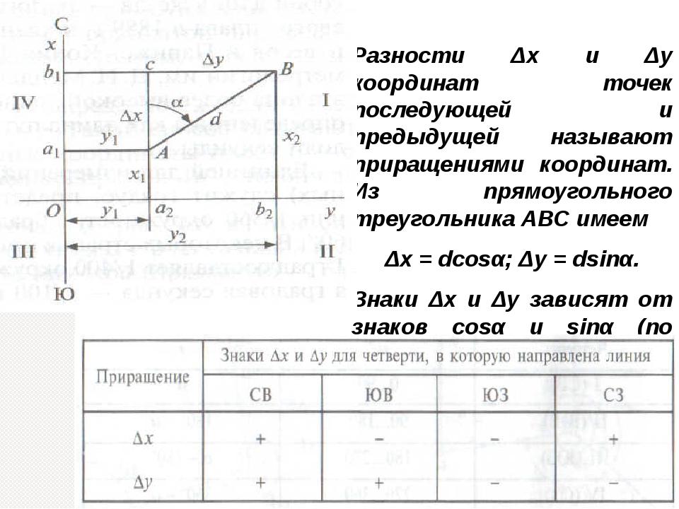 Разности Δх и Δу координат точек последующей и предыдущей называют приращения...