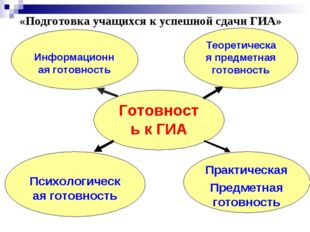 «Подготовка учащихся к успешной сдачи ГИА» Готовность к ГИА Информационная го