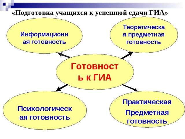 «Подготовка учащихся к успешной сдачи ГИА» Готовность к ГИА Информационная го...