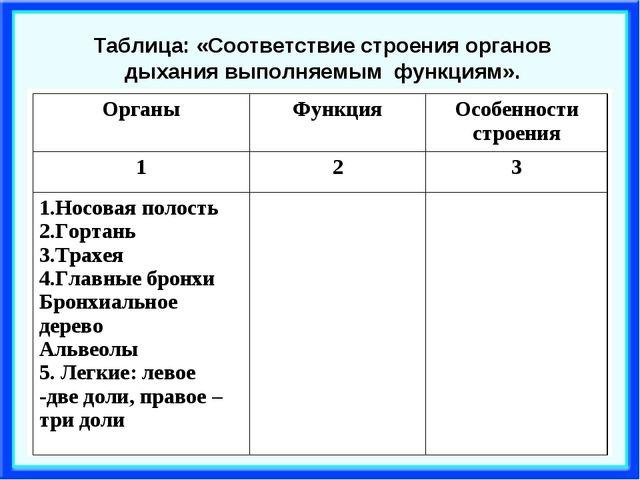 Таблица: «Соответствие строения органов дыхания выполняемым функциям». Органы...