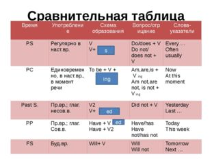 Сравнительная таблица времен s ing ed ed Время Употребление Схема образования