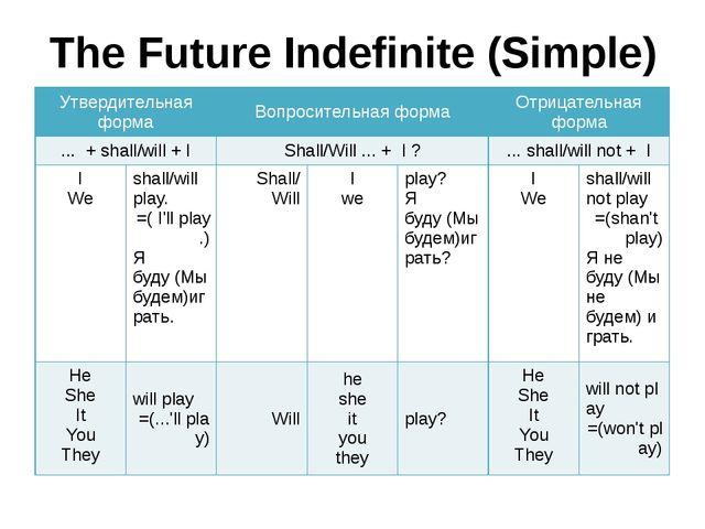 The Future Indefinite (Simple) Утвердительная форма Вопросительная форма Отри...