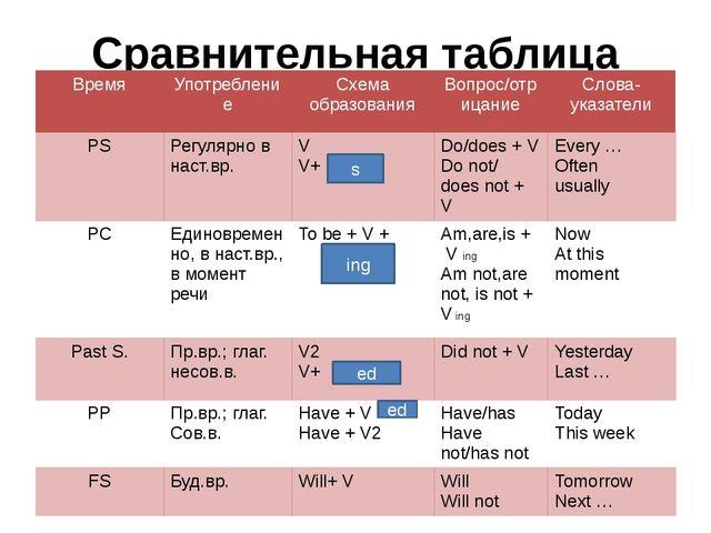 Сравнительная таблица времен s ing ed ed Время Употребление Схема образования...