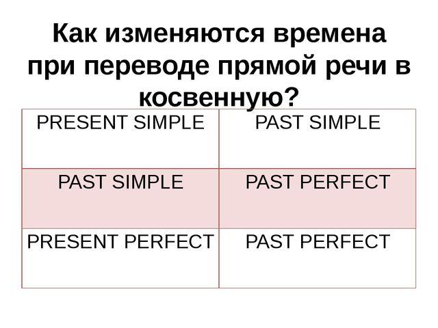 Как изменяются времена при переводе прямой речи в косвенную? PRESENT SIMPLE P...