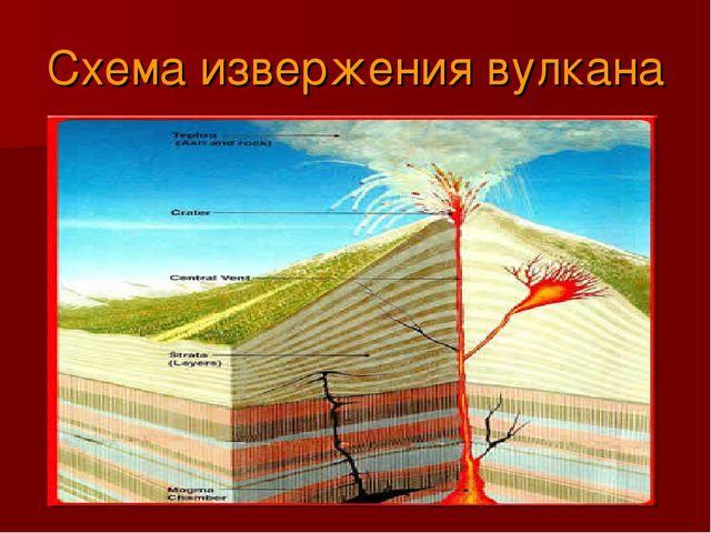 Схема извержения вулкана