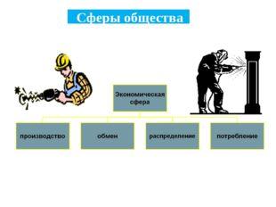 Сферы общества