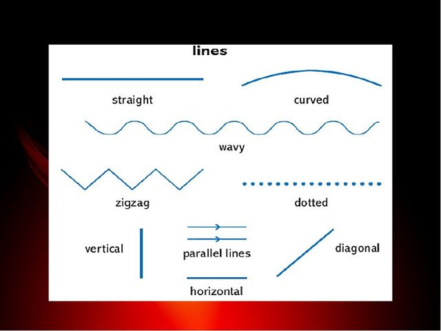 Виды линий