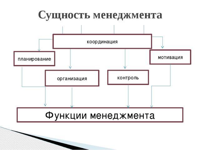 Сущность менеджмента планирование организация контроль мотивация Функции мене...