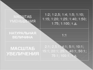 МАСШТАБ УМЕНЬШЕНИЯ 1:2; 1:2,5; 1:4; 1:5; 1:10; 1:15; 1:20; 1:25; 1:40;1:50; 1