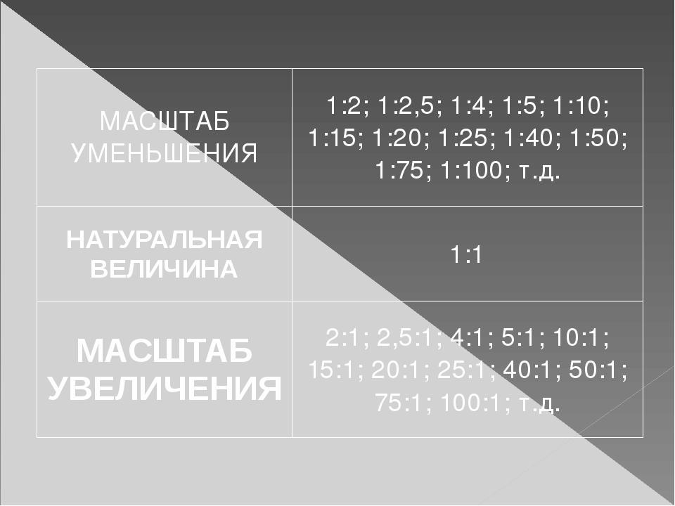 МАСШТАБ УМЕНЬШЕНИЯ 1:2; 1:2,5; 1:4; 1:5; 1:10; 1:15; 1:20; 1:25; 1:40;1:50; 1...