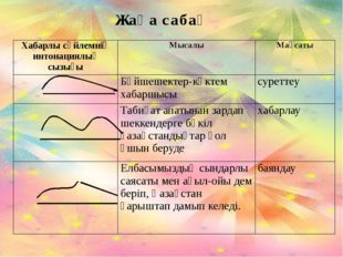 Жаңа сабақ Хабарлы сөйлемнің интонациялық сызығы Мысалы Мақсаты Бәйшешектер-к
