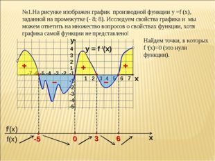 №1.На рисунке изображен график производной функции у =f (x), заданной на пром