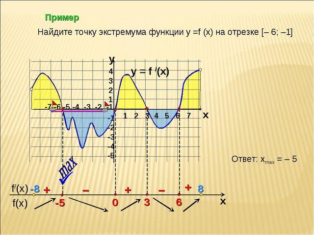 Пример y = f /(x)  4 3 2 1 -1 -2 -3 -4 -5 y x + – – + + Найдите точку экстре...