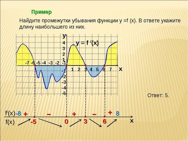 Пример y = f /(x)  4 3 2 1 -1 -2 -3 -4 -5 y x + – – + + Найдите промежутки у...