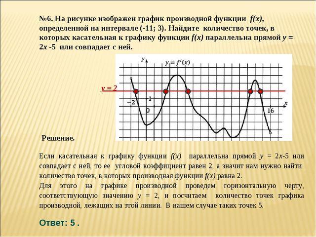 №6. На рисунке изображен график производной функции f(x), определенной на инт...