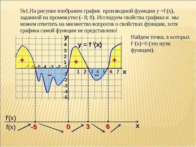 №1.На рисунке изображен график производной функции у =f (x), заданной на пром...