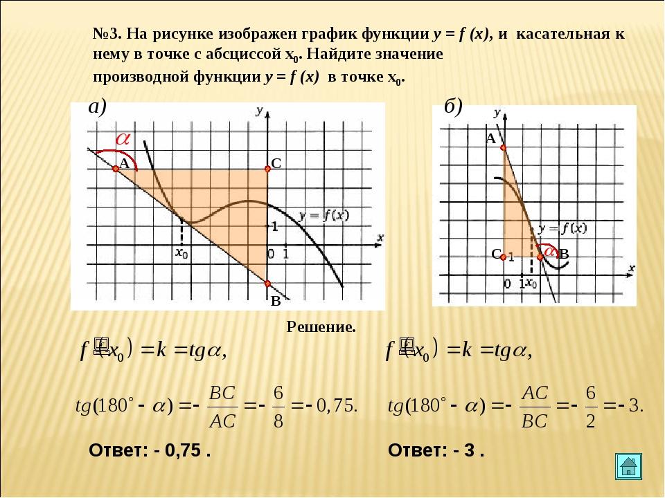 №3. На рисунке изображен график функции y = f (x), и касательная к нему в точ...