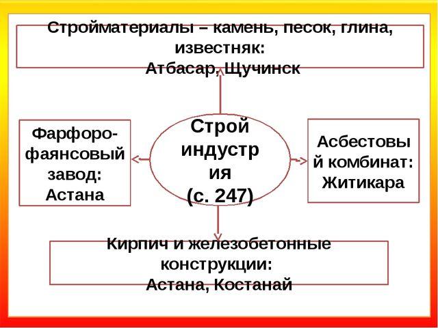Стройматериалы – камень, песок, глина, известняк: Атбасар, Щучинск Строй инд...