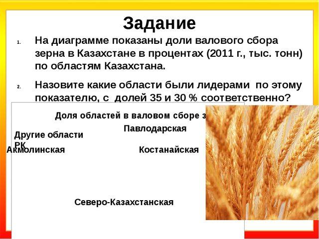 Задание На диаграмме показаны доли валового сбора зерна в Казахстане в процен...