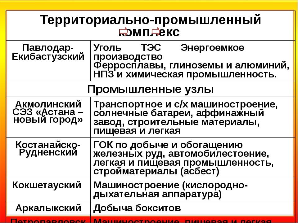 Территориально-промышленный комплекс Павлодар-Екибастузский Уголь ТЭС Энерго...