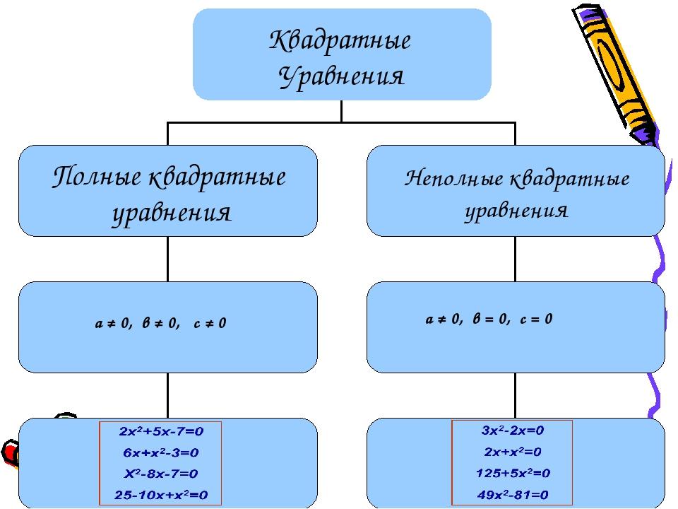 а ≠ 0, в ≠ 0, с ≠ 0 а ≠ 0, в = 0, с = 0