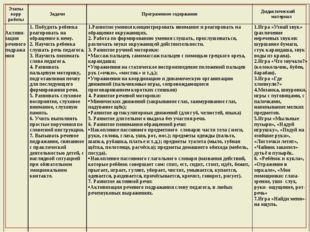 Этапы корр работыЗадачиПрограммное содержаниеДидактический материал Активи