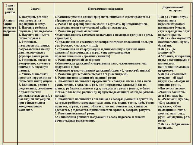 Этапы корр работыЗадачиПрограммное содержаниеДидактический материал Активи...