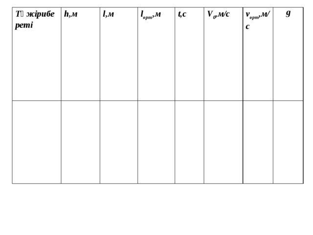 Тәжірибе реті h,м l,м lорт,м t,с V0,м/с vорт,м/с  g