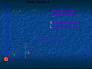 Y Х v H L α V-Ұшу жылдамдығы α-лақтырым бұрышы Н-көтерілім биіктігі L-ұшу қаш