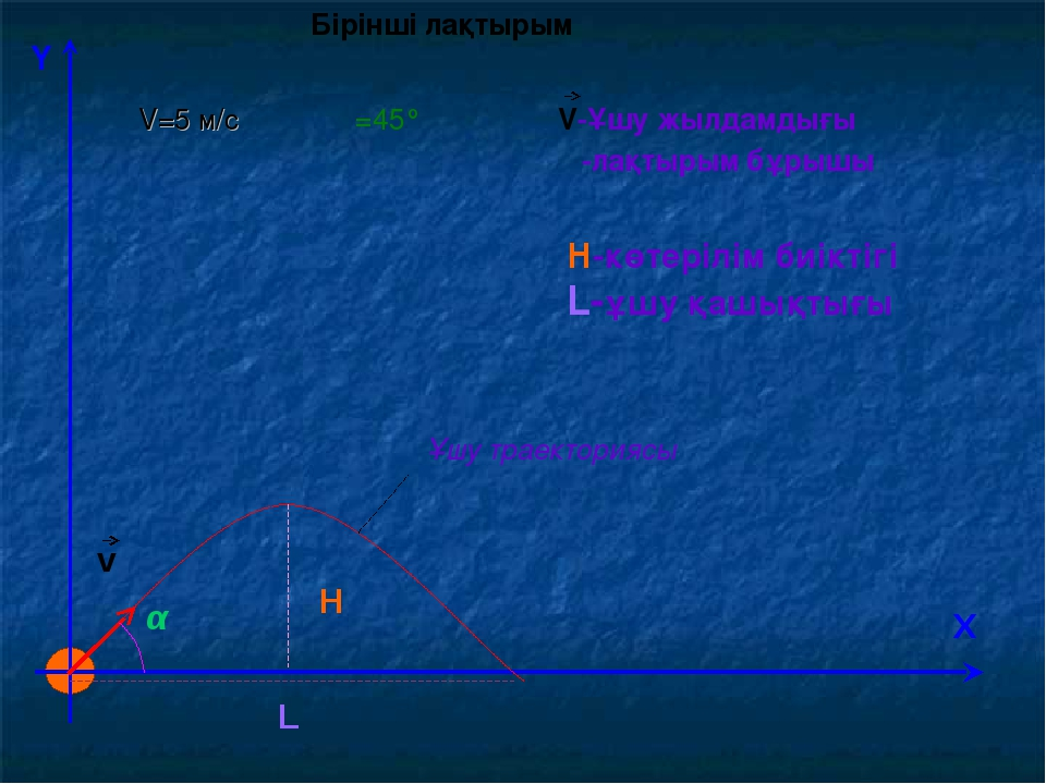 Y Х v H L α V-Ұшу жылдамдығы α-лақтырым бұрышы Н-көтерілім биіктігі L-ұшу қаш...