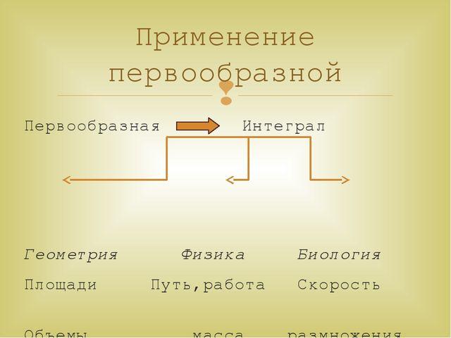 Первообразная Интеграл Геометрия Физика Биология Площади Путь,работа Скорость...