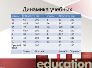 Динамика учебных достижений обучающихся классы 2014/15 уч. год классы 2015/16