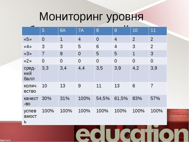 Мониторинг уровня обученности английскому языку за 2015-16 уч.год 5 6А 7А 8 9...