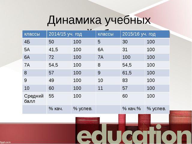 Динамика учебных достижений обучающихся классы 2014/15 уч. год классы 2015/16...