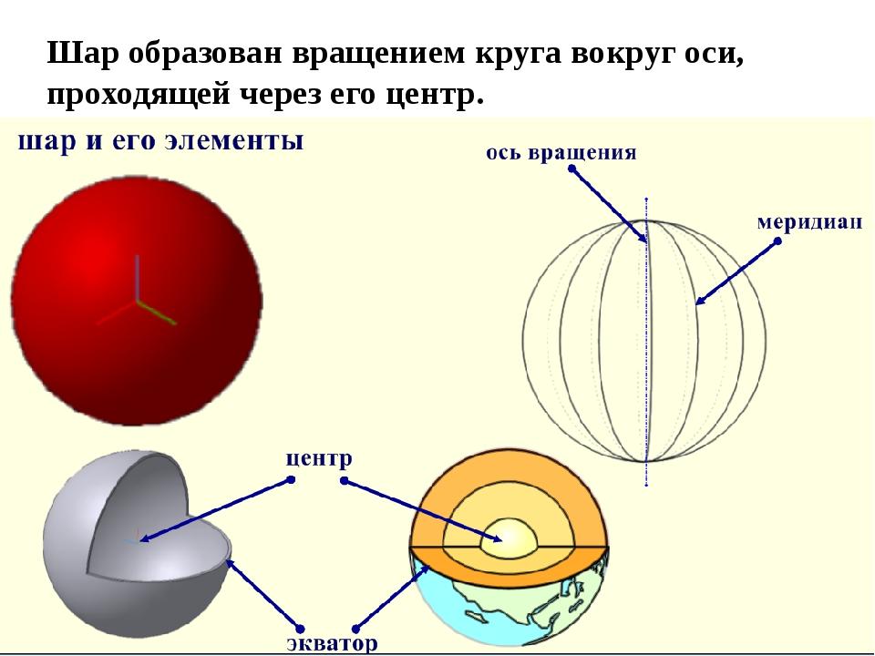 Шар образован вращением круга вокруг оси, проходящей через его центр.