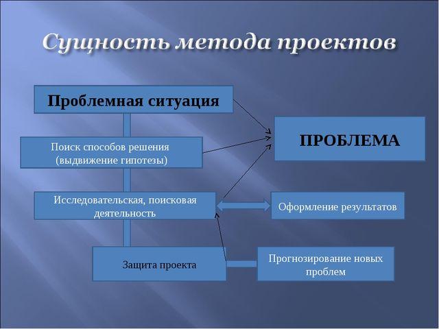 Проблемная ситуация Поиск способов решения (выдвижение гипотезы) Исследовател...