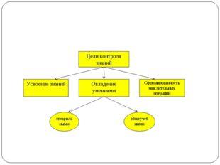 Цели контроля знаний Овладение умениями Усвоение знаний Сформированность мысл