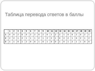 Таблица перевода ответов в баллы 12345678910111213141516171