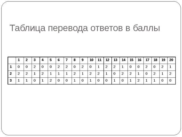 Таблица перевода ответов в баллы 12345678910111213141516171...
