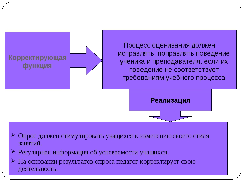 Корректирующая функция Опрос должен стимулировать учащихся к изменению своего...