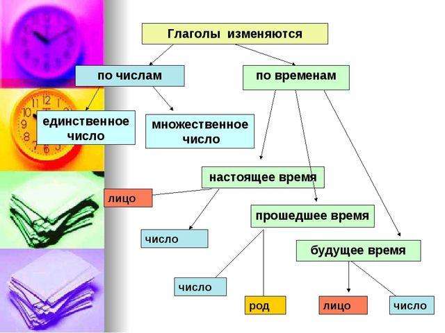 Глаголы изменяются по числам по временам единственное число множественное чис...