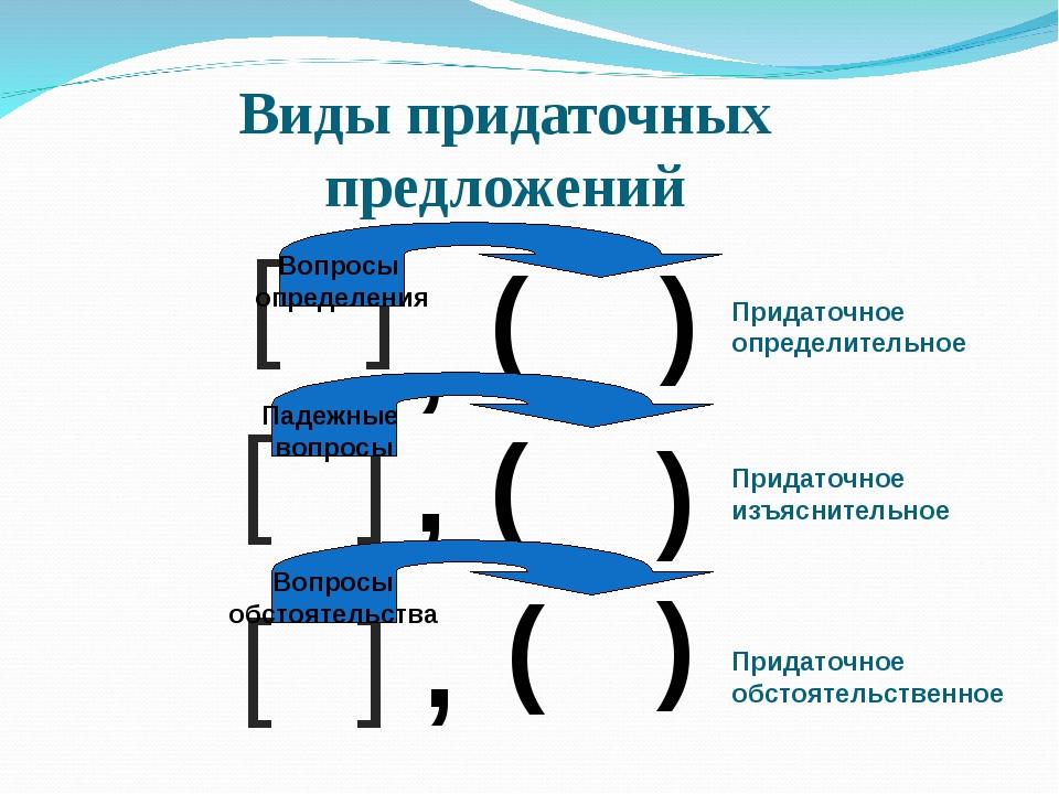 Виды придаточных предложений [ ] , ( ) Вопросы определения Придаточное опреде...