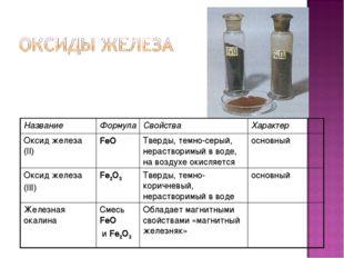 НазваниеФормулаСвойстваХарактер Оксид железа (II)FeOТверды, темно-серый,
