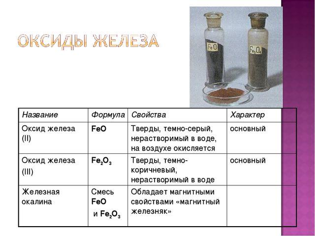 НазваниеФормулаСвойстваХарактер Оксид железа (II)FeOТверды, темно-серый,...