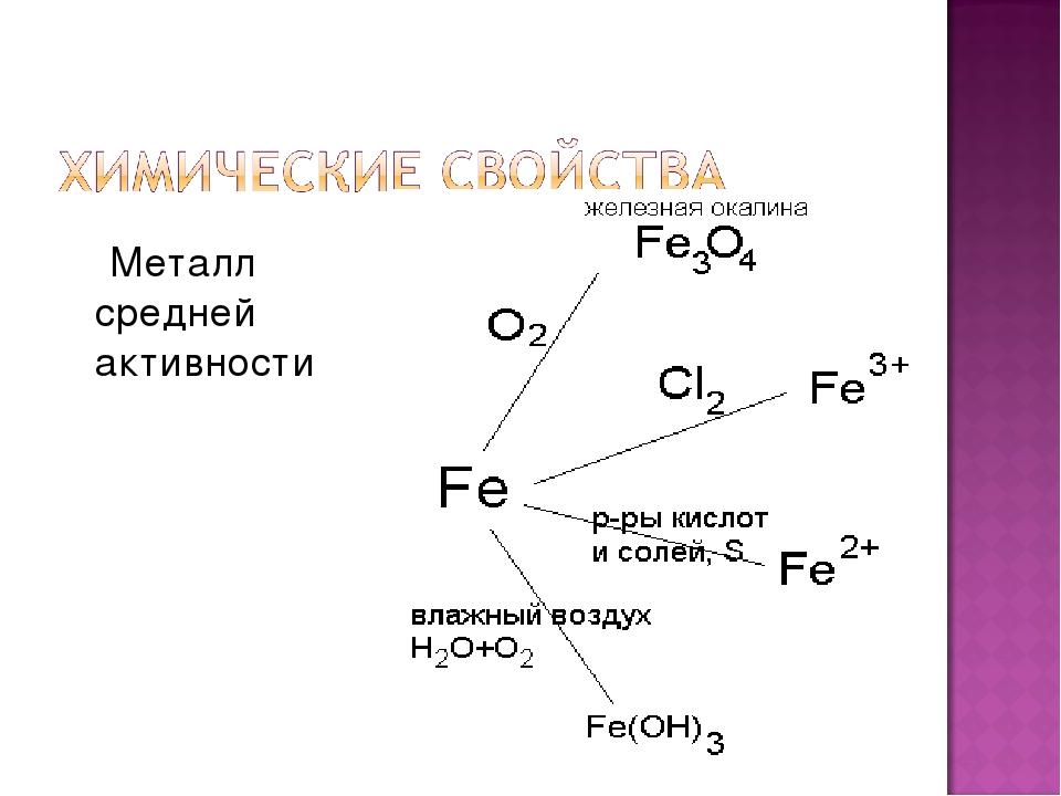 Металл средней активности